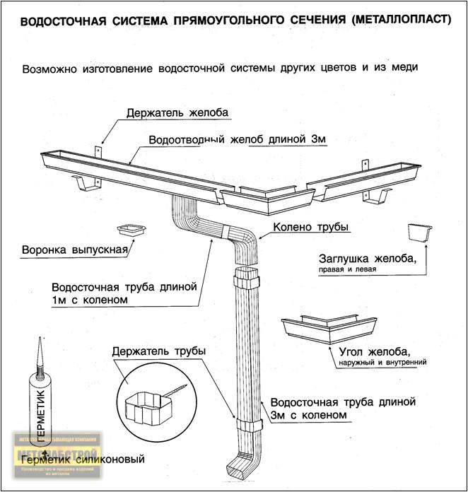 Водосточные системы прямоугольного сечения